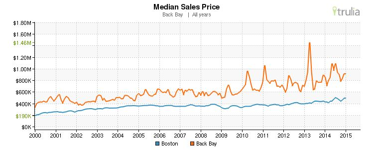 Graph-Median-Boston-vs-Back-Bay